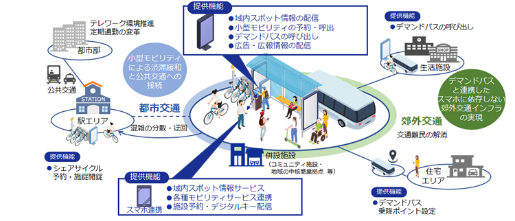 DNPのモビリティポート連携イメージ